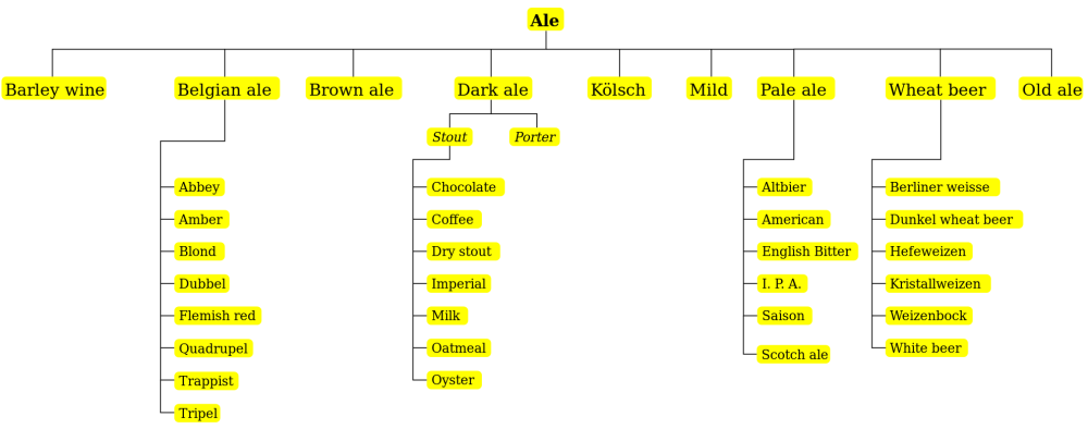 2000px-Beer_types_diagram.svg
